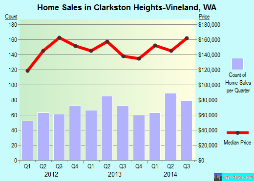 Clarkston Heights-Vineland,WA index of house prices