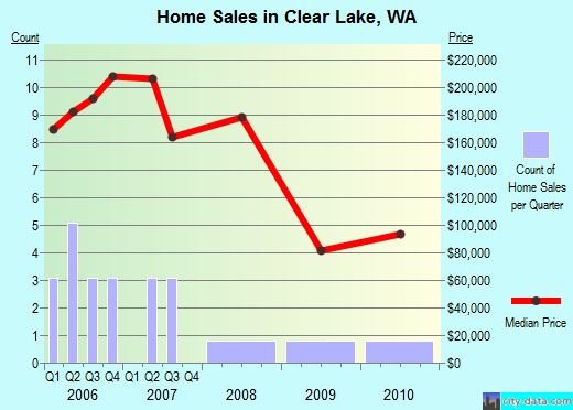 Clear Lake,WA real estate house value index trend