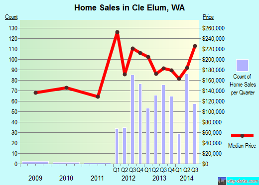 Cle Elum,WA real estate house value index trend