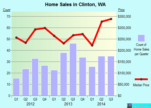 Clinton,WA real estate house value index trend