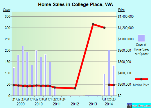 College Place,WA real estate house value index trend