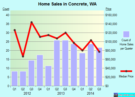 Concrete,WA real estate house value index trend