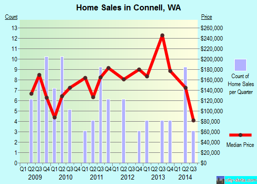 Connell,WA real estate house value index trend