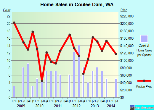 Coulee Dam,WA real estate house value index trend