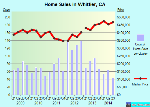 Whittier,CA real estate house value index trend