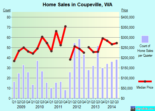 Coupeville,WA real estate house value index trend