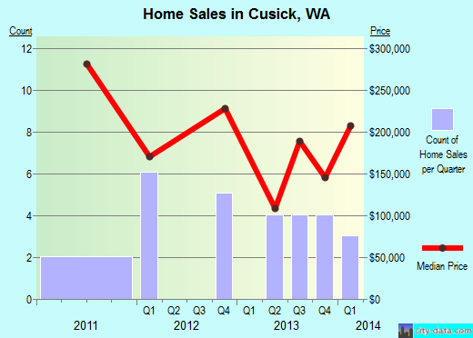 Cusick,WA real estate house value index trend