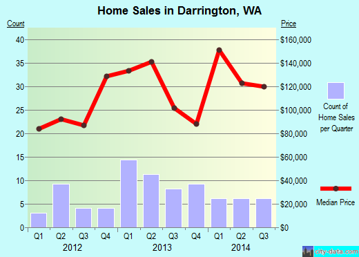 Darrington,WA real estate house value index trend