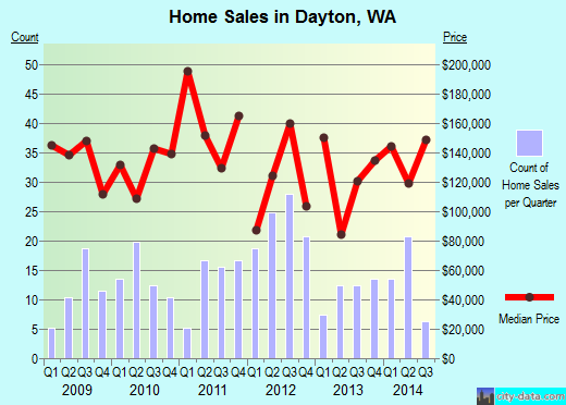 Dayton,WA real estate house value index trend