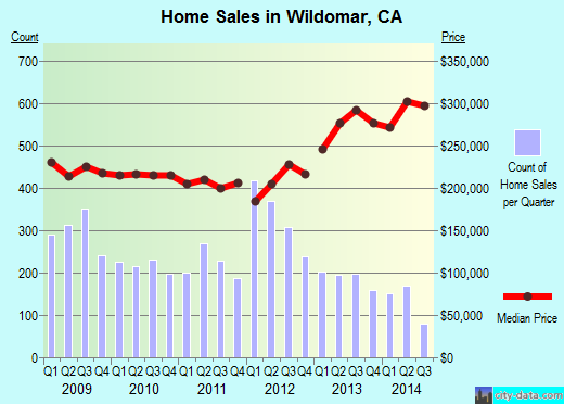 Wildomar,CA real estate house value index trend
