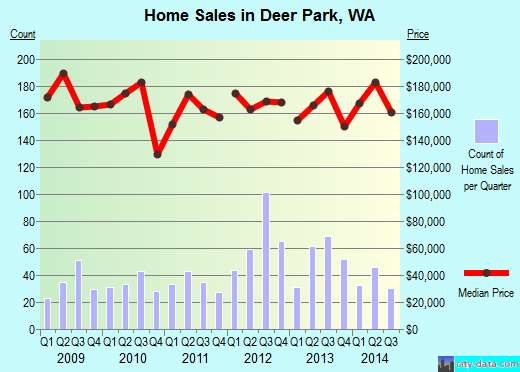 Deer Park,WA real estate house value index trend