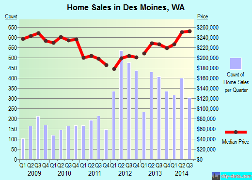 Des Moines,WA real estate house value index trend