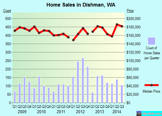 Dishman,WA real estate house value index trend