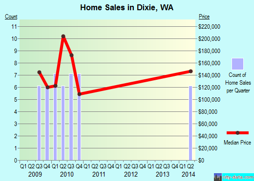 Dixie,WA real estate house value index trend