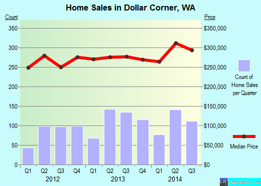 Dollar Corner,WA real estate house value index trend