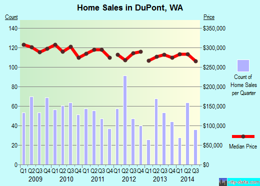 DuPont,WA real estate house value index trend