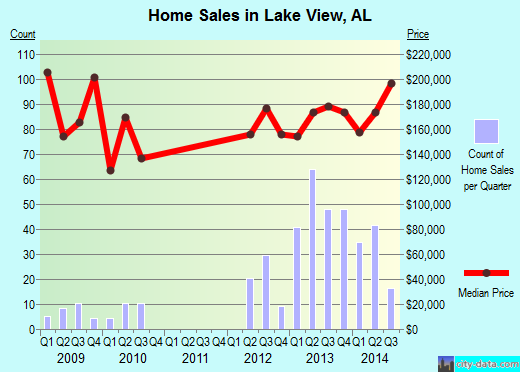 Lake View,AL real estate house value index trend