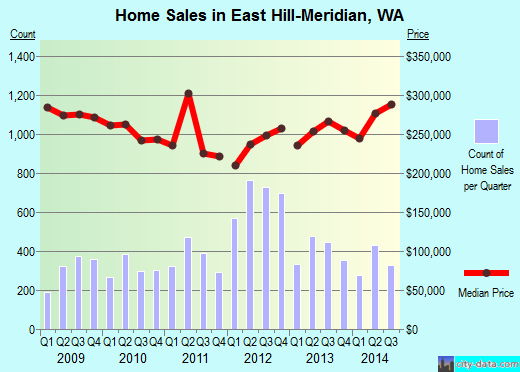 East Hill-Meridian,WA index of house prices