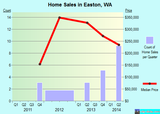 Easton,WA real estate house value index trend
