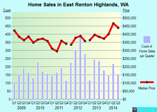East Renton Highlands,WA real estate house value index trend