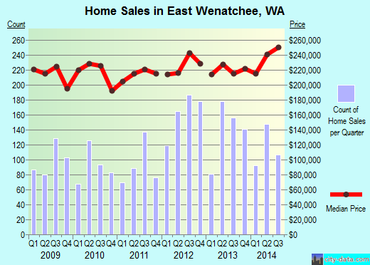 East Wenatchee,WA real estate house value index trend