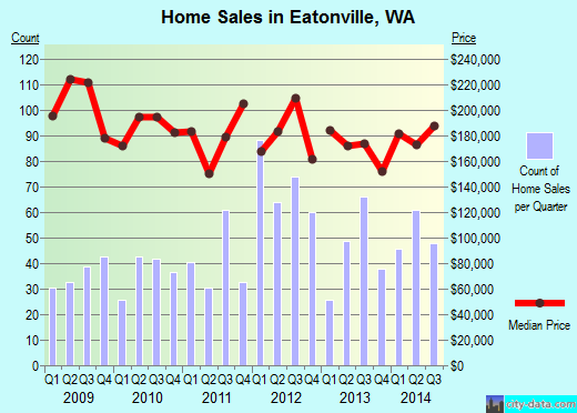 Eatonville,WA real estate house value index trend