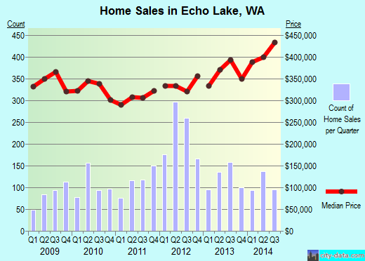 Echo Lake,WA real estate house value index trend