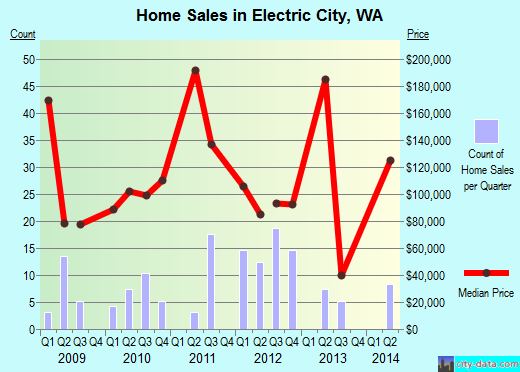 Electric City,WA real estate house value index trend