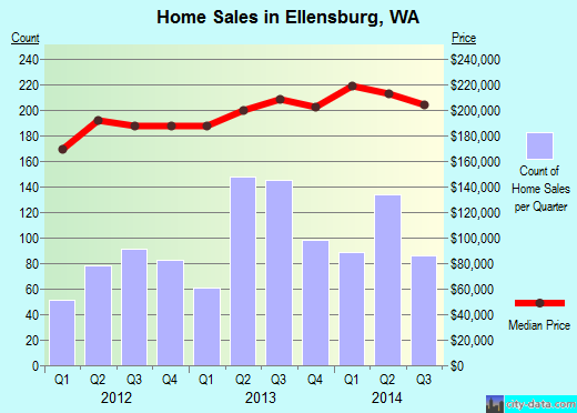Ellensburg,WA real estate house value index trend