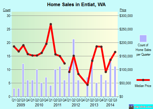 Entiat,WA real estate house value index trend