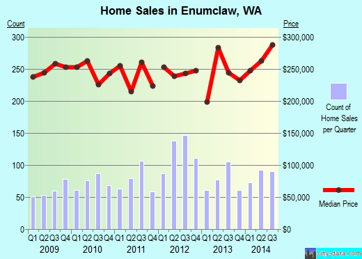 Enumclaw,WA real estate house value index trend