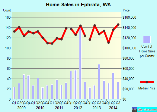 Ephrata,WA real estate house value index trend
