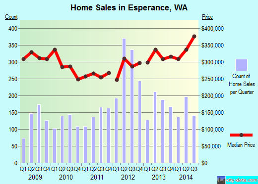 Esperance,WA real estate house value index trend