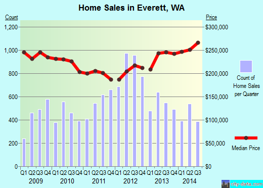 Everett,WA real estate house value index trend