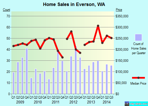 Everson,WA real estate house value index trend