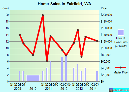 Fairfield,WA real estate house value index trend