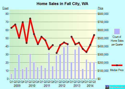 Fall City,WA real estate house value index trend
