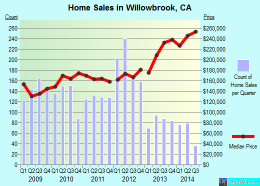 Willowbrook,CA real estate house value index trend