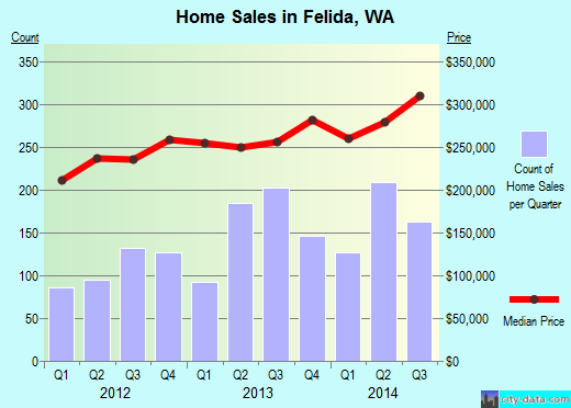 Felida,WA real estate house value index trend