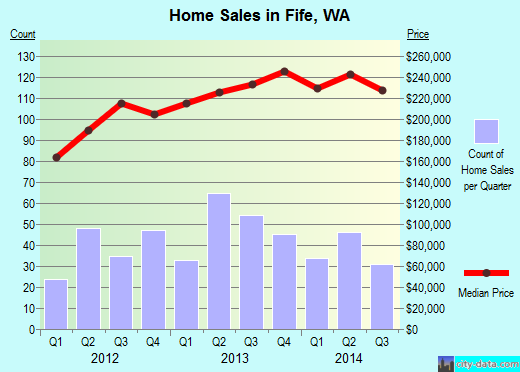 Fife,WA real estate house value index trend
