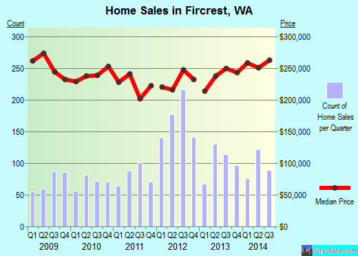 Fircrest,WA real estate house value index trend
