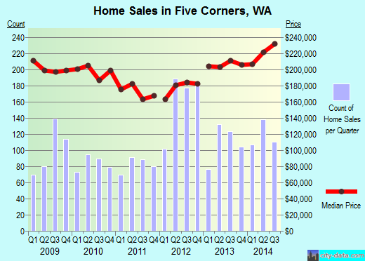 Five Corners,WA real estate house value index trend