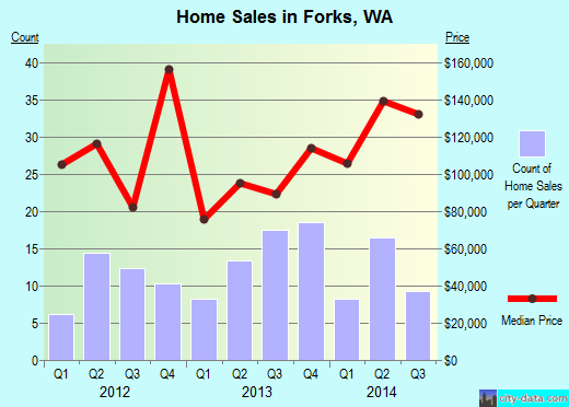 Forks,WA real estate house value index trend