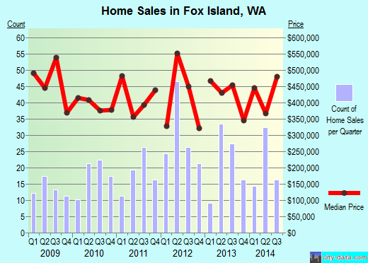Fox Island,WA real estate house value index trend