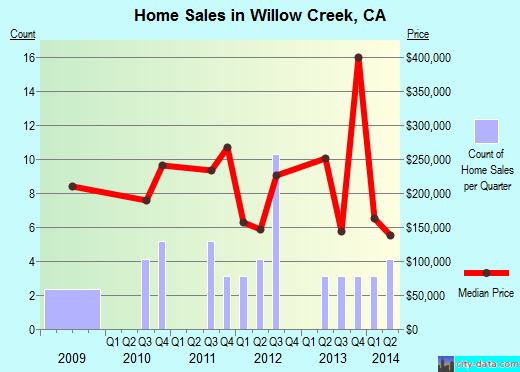 Willow Creek,CA real estate house value index trend