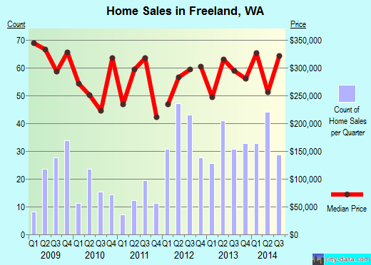 Freeland,WA real estate house value index trend