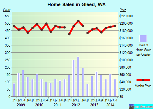 Gleed,WA real estate house value index trend
