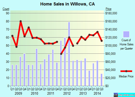 Willows,CA real estate house value index trend