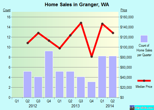 Granger,WA real estate house value index trend