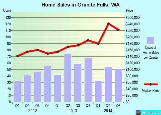 Granite Falls,WA real estate house value index trend